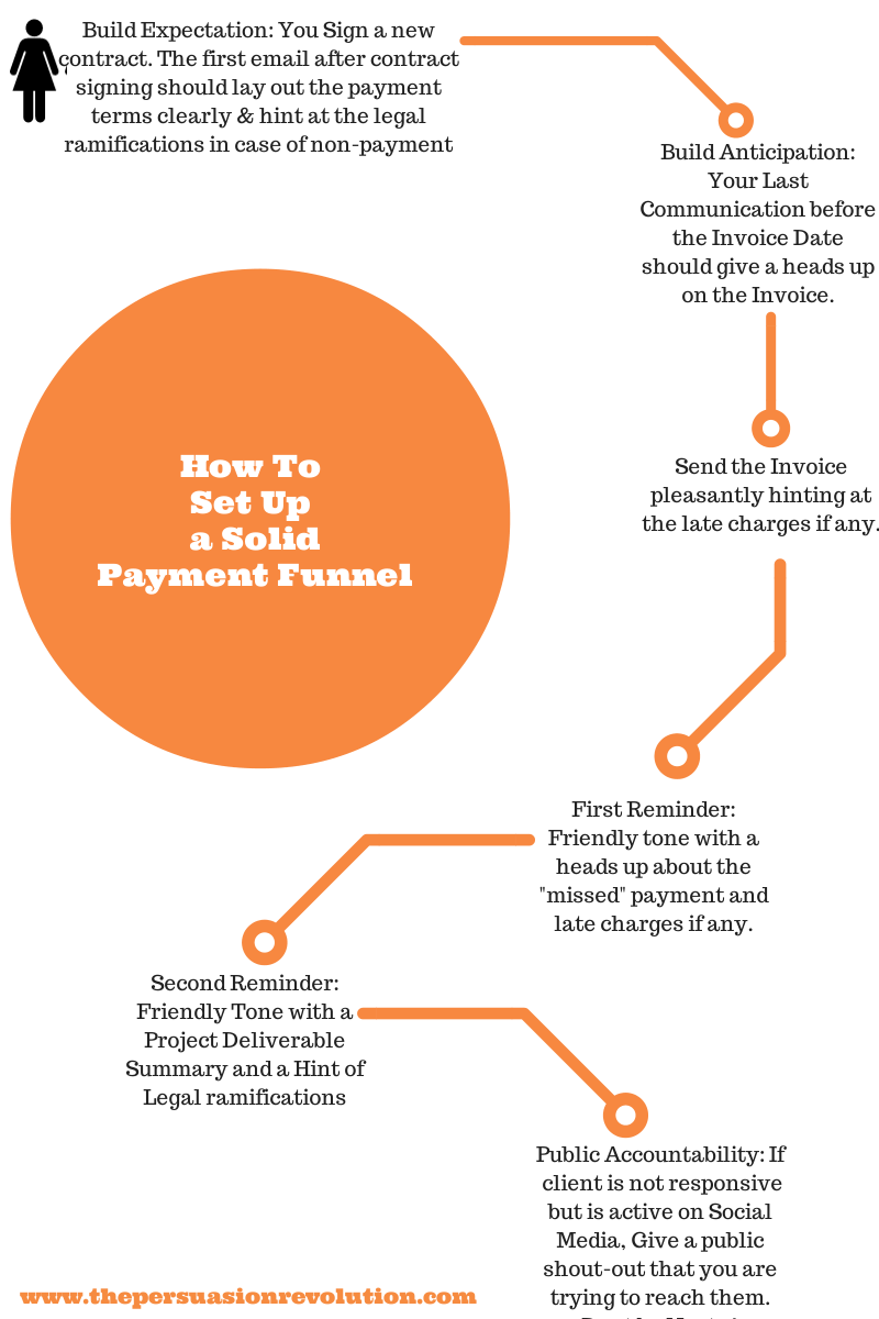 Mind Hacks To Successfully Deal With NonPaying Clients - Invoice not paid