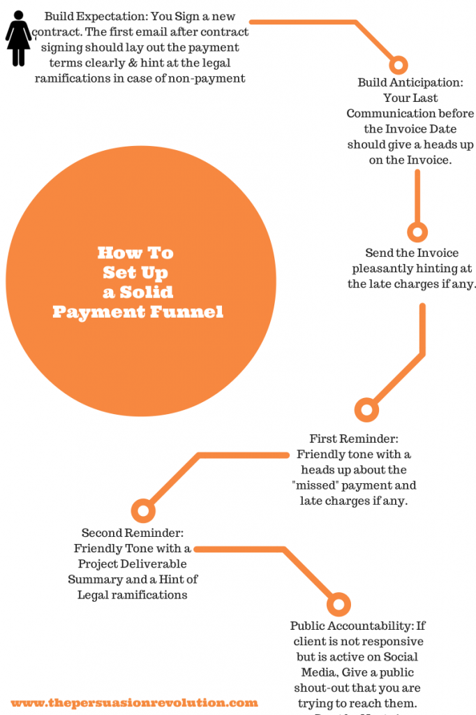 How to Deal with Non-Paying Clients